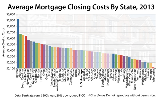 closing-costs-by-state-2013
