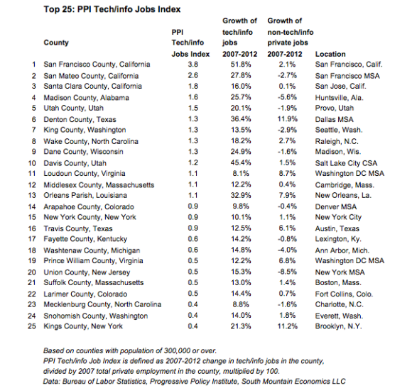 Top 25: PPI Tech/Info Jobs Index